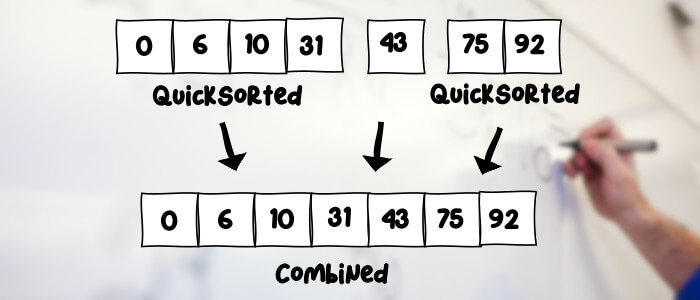 Quicksort algorithm introduced - with Java and Kotlin examples